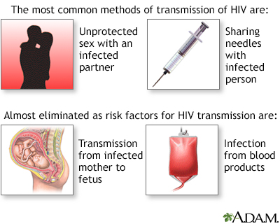 How aids spread sexually